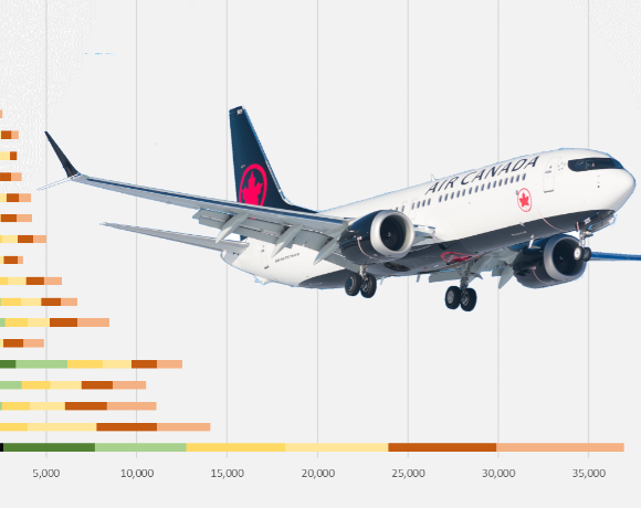 How are airlines coping with the MAX grounding?