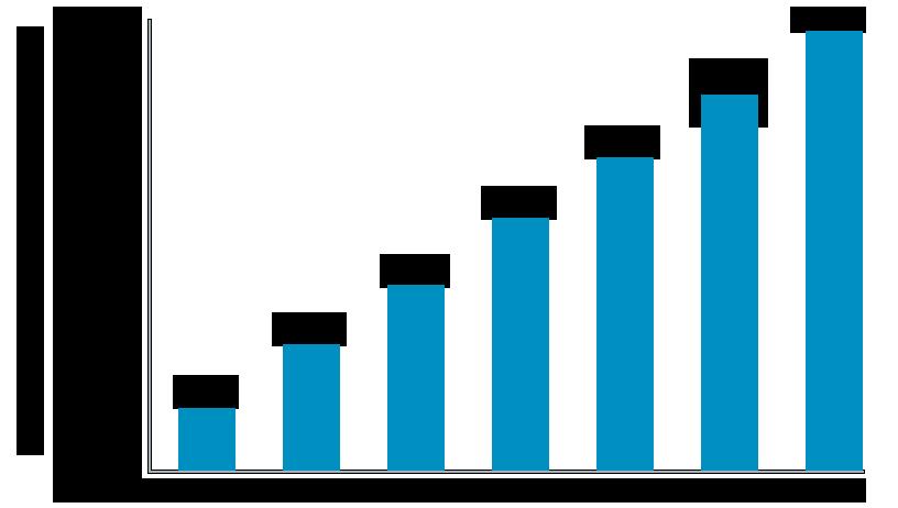 Investors Chart
