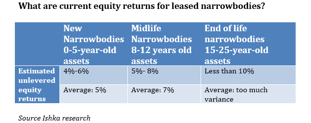 Ishka : Equity returns squeezed for leased aircraft